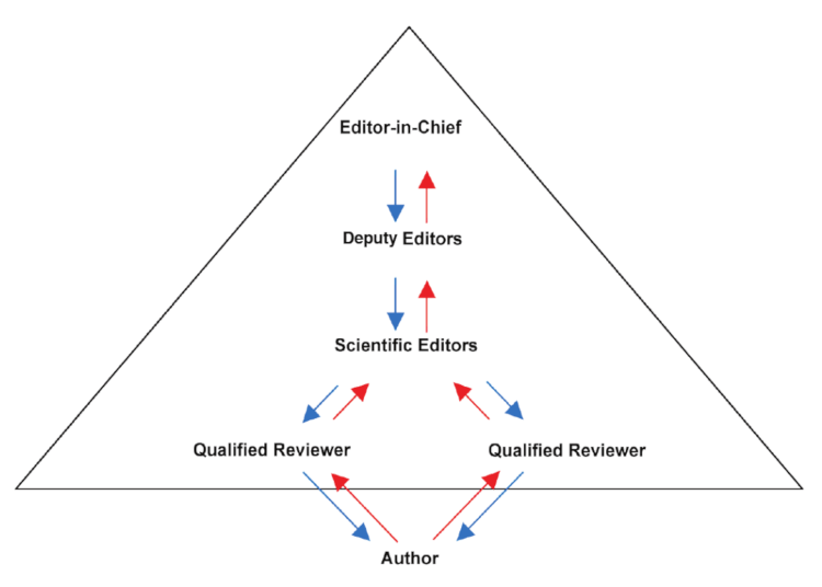 Hierarchy diagram of the evaluation process